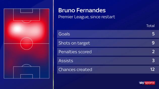 Thi đấu như 'thần', Bruno Fernandes được Premier League tôn vinh