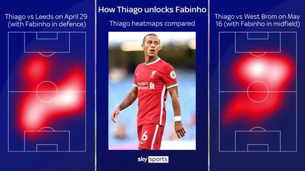 Thiago và bệ phóng thượng hạng