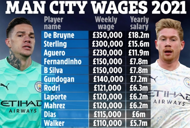 Lộ toàn bộ bảng lương Man City: Mahrez thua 7 cái tên, Foden thứ 20