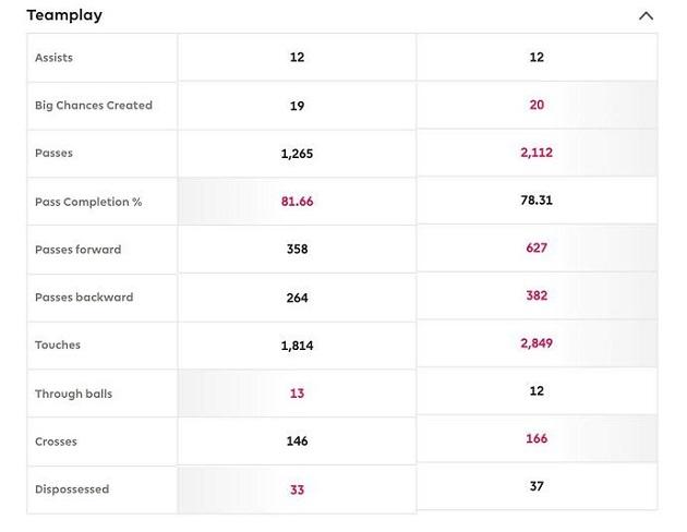So sánh thống kê của Kevin De Bruyne và Bruno Fernandes mùa giải 2020/2021
