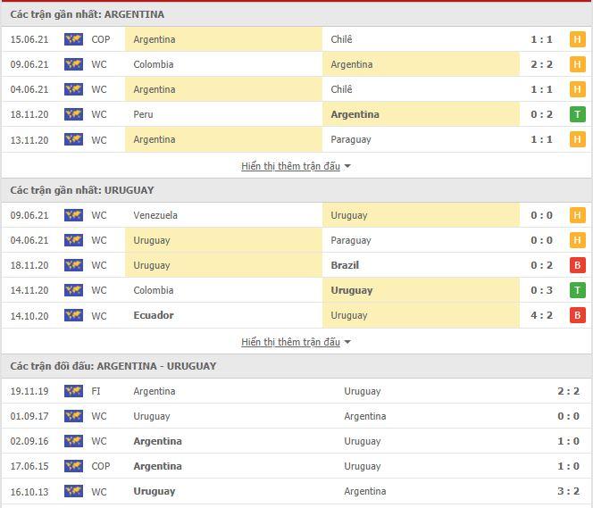 Thành tích đối đầu Argentina vs Uruguay