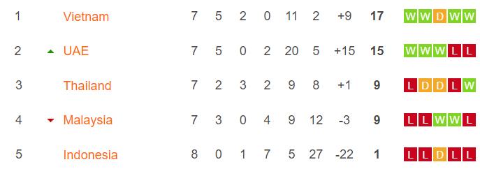 Bảng xếp hạng bảng G vòng loại World Cup 2022: Việt Nam tiếp tục dẫn đầu
