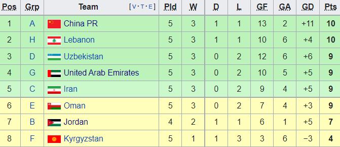 Bảng xếp hạng các đội nhì bảng vòng loại World Cup 2022 mới nhất