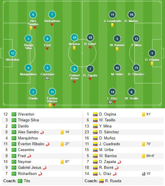 Kết quả Brazil vs Colombia, bóng đá Copa America 2021