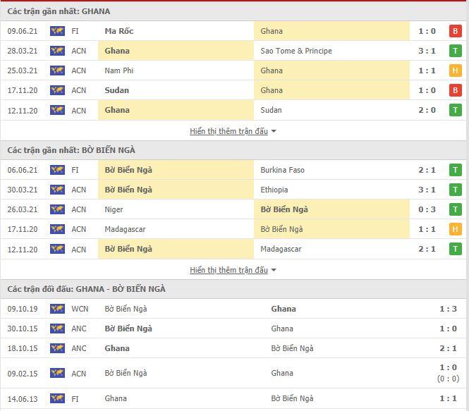 Thành tích đối đầu Ghana vs Bờ Biển Ngà