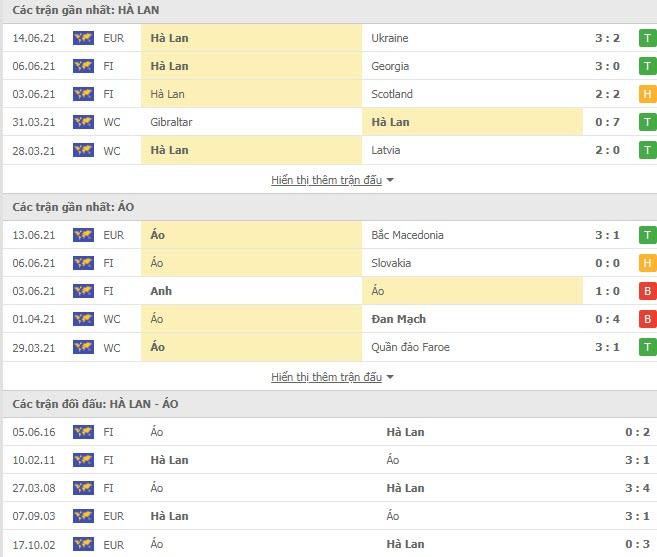 Thành tích đối đầu Hà Lan vs Áo