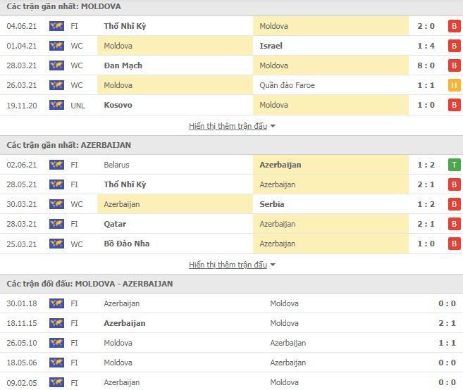 Thành tích đối đầu Moldova vs Azerbaijan