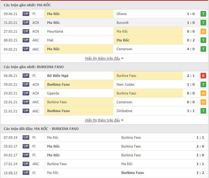 Thành tích đối đầu Morocco vs Burkina Faso