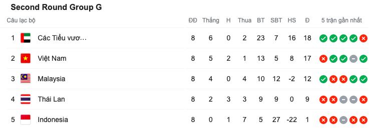 Lại bại trận, Thái Lan kết thúc VL World Cup với vị trí tệ hại