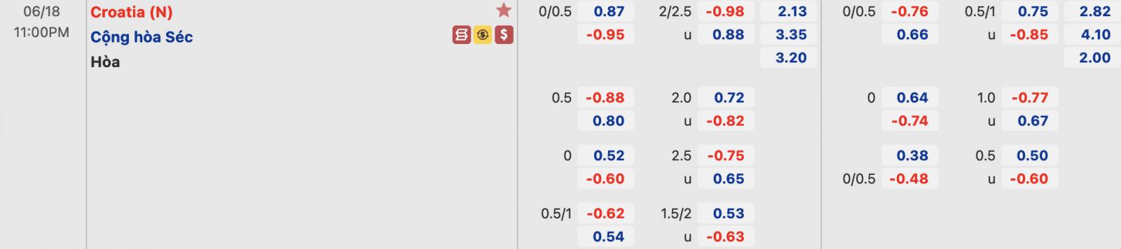 tỷ lệ Croatia vs CH Séc