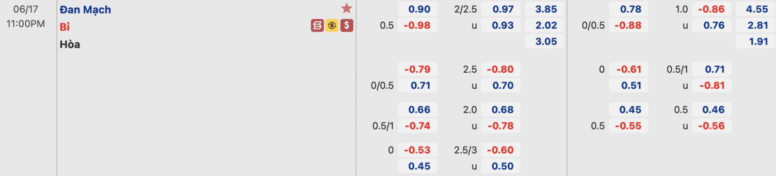 Tỷ lệ Đan Mạch vs Bỉ