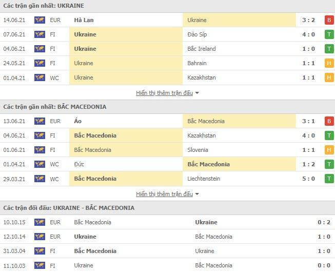 Thành tích đối đầu Ukraine vs Bắc Macedonia