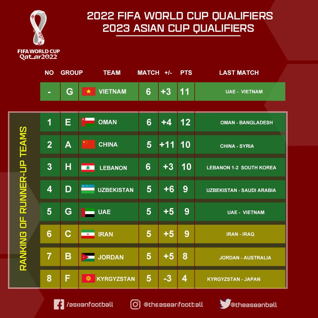 5 kịch bản Việt Nam giành vé đi tiếp VL World Cup khi đứng thứ 2