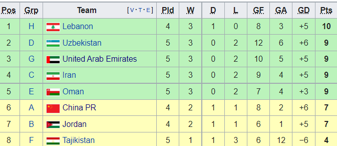 Qatar giành ngôi đầu bảng, mở ra cơ hội lịch sử cho tuyển Việt Nam