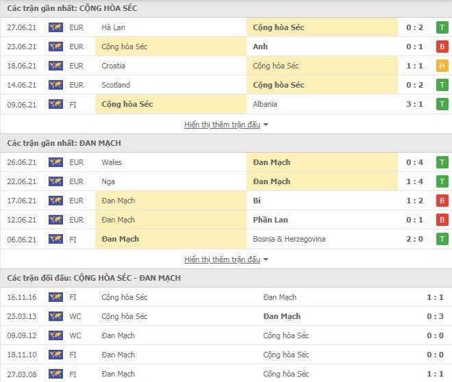 Thành tích đối đầu CH Séc vs Đan Mạch