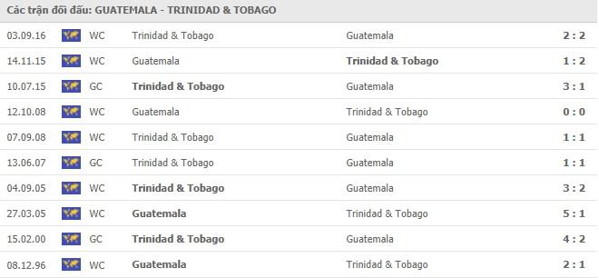 Kết quả bóng đá Guatemala vs Trinidad & Tobago, video Gold Cup 2021