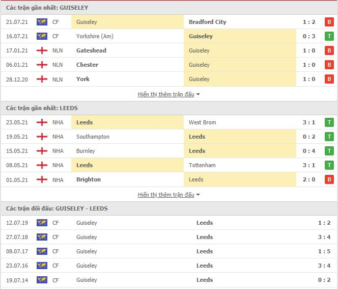 Thành tích đối đầu Guiseley vs Leeds