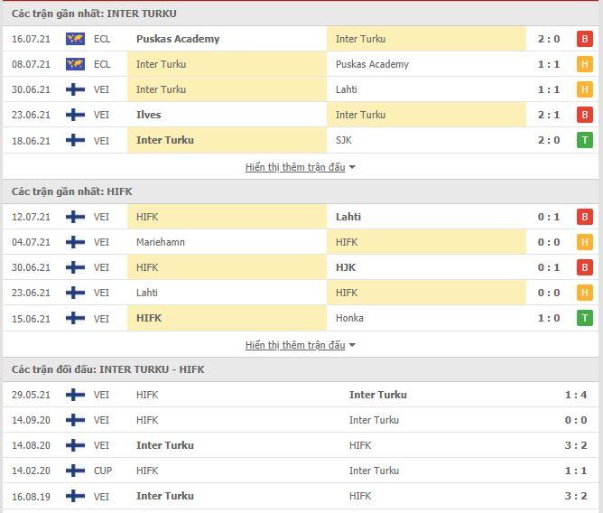 Thành tích đối đầu Inter Turku vs HIFK