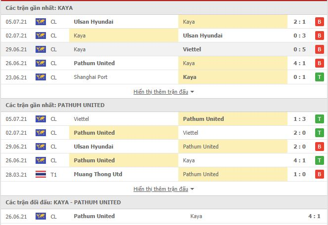 Kết quả Kaya vs Pathum United, AFC Champions League 2021