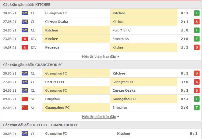 Thành tích đối đầu Kitchee vs Guangzhou