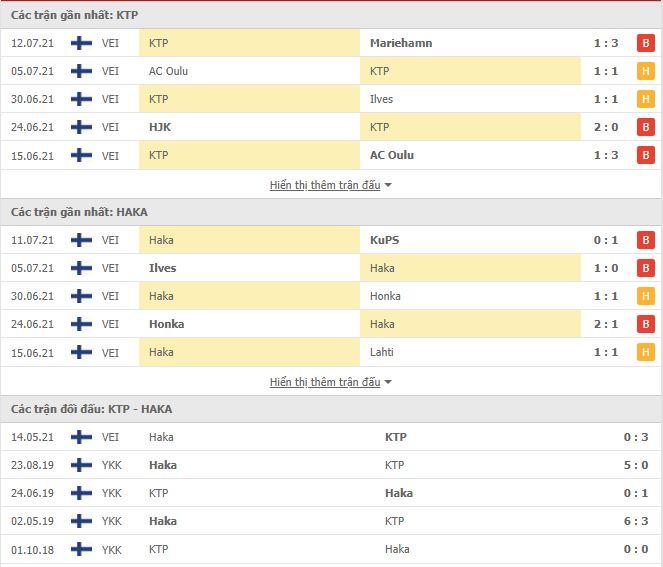 Thành tích đối đầu FC KTP vs Haka