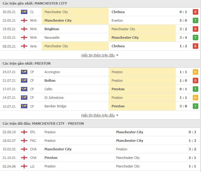 Kết quả bóng đá Man City vs Preston North End, video giao hữu quốc tế