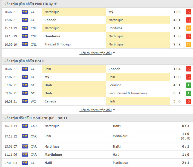 Trực tiếp bóng đá Martinique vs Haiti, Gold Cup 2021