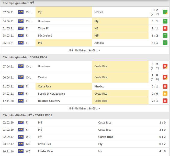 Thành tích đối đầu Mỹ vs Costa Rica