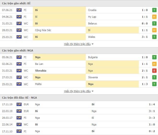 Thành tích đối đầu Nga vs Bỉ