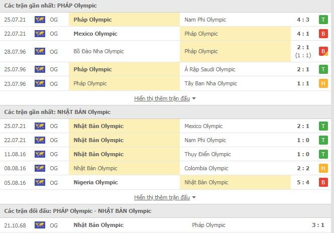 Kết quả bóng đá U23 Pháp vs U23 Nhật Bản, Olympic 2021