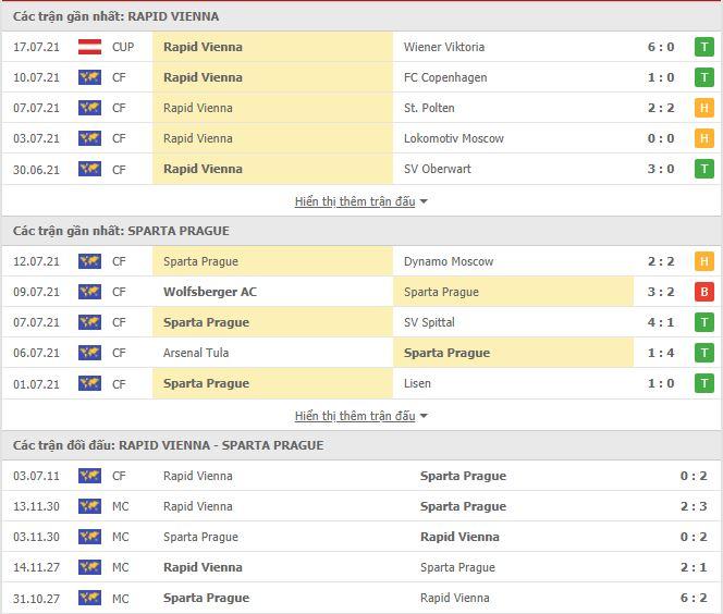 Thành tích đối đầu Rapid Wien vs Sparta Praha