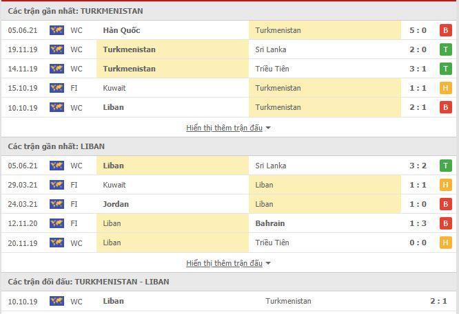 Thành tích đối đầu Turkmenistan vs Lebanon