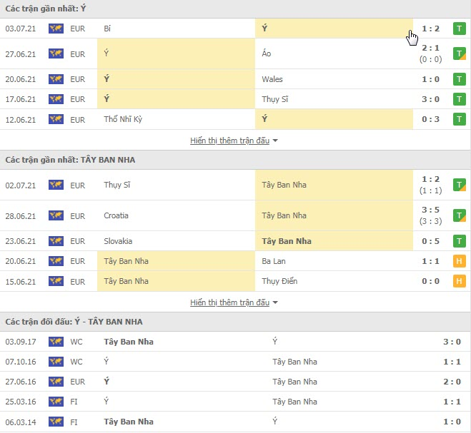Thành tích đối đầu Italia vs Tây Ban Nha