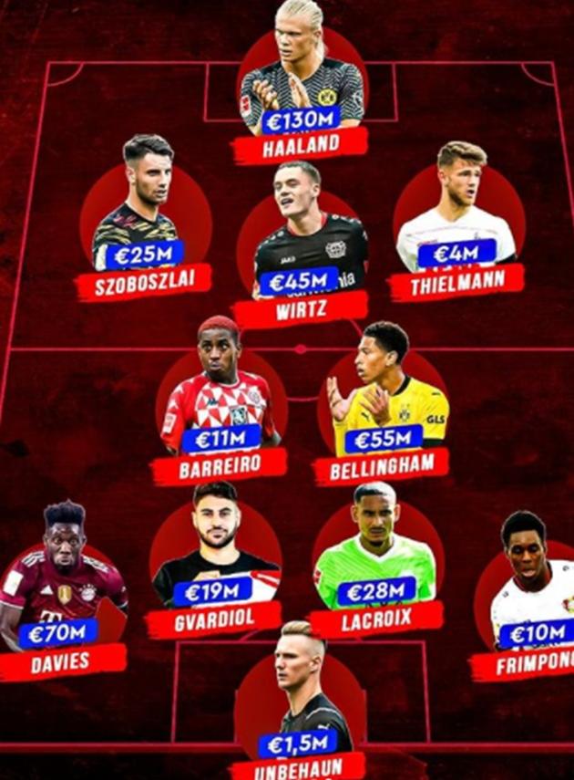 Đội hình 21 tuổi trở xuống giá trị nhất Bundesliga: Plan A của Chelsea trước Lukaku