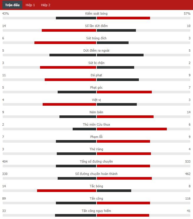 Kết quả Wolves vs MU, vòng 3 Ngoại hạng Anh