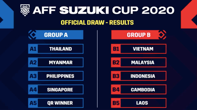 CHÍNH THỨC: Xác định đối thủ của ĐT Việt Nam tại AFF Cup 2020