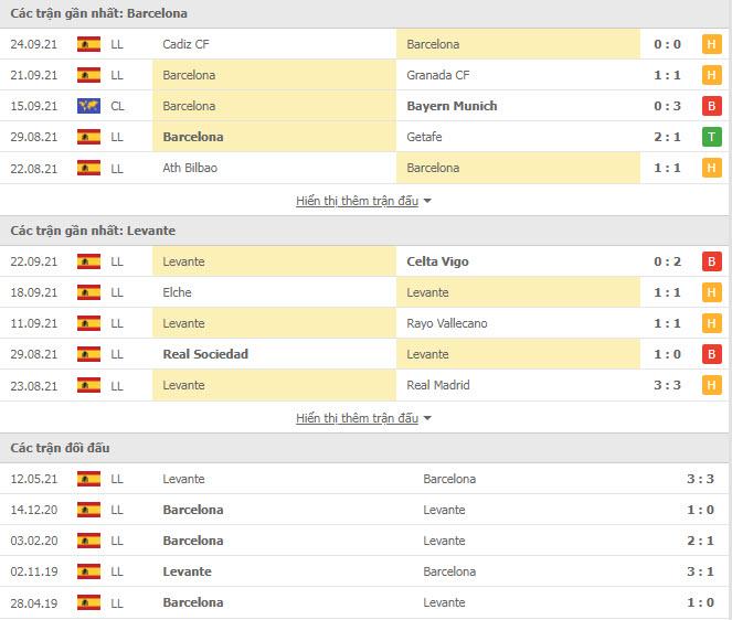 Kết quả Barcelona vs Levante, vòng 7 La Liga