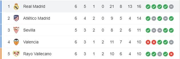 Hủy diệt đối thủ 6 bàn, Real chễm chệ ngôi đầu La Liga