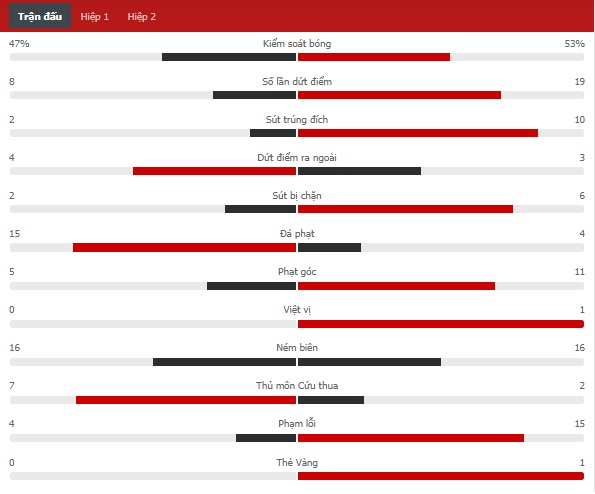 Kết quả Tottenham vs Chelsea, vòng 5 Ngoại hạng Anh
