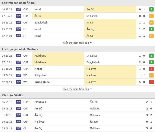 Link xem trực tiếp Ấn Độ vs Maldives, SAFF Cup 2021