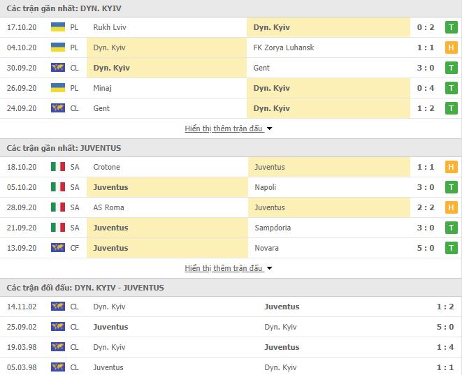 Nhận Định Kèo Nhà Cái Dynamo Kyiv vs Juventus, 23h55 ngày 20/10, Cúp C1