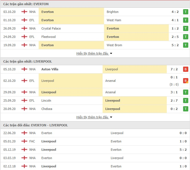 Video Highlight Everton vs Liverpool, Ngoại hạng Anh 2020 hôm nay