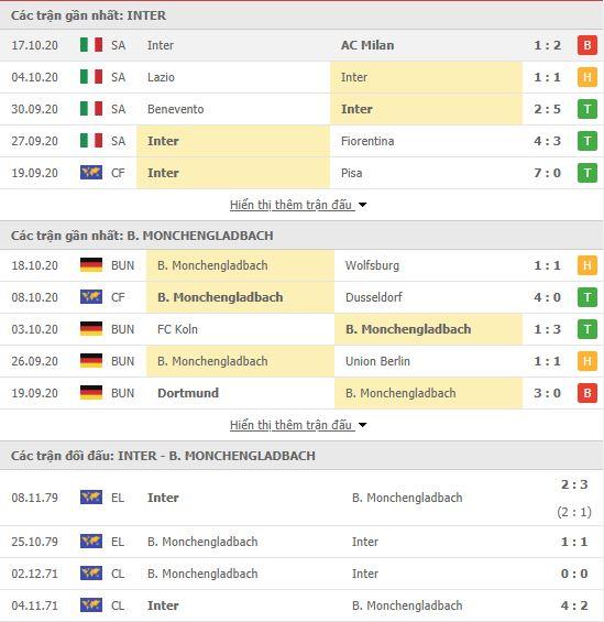 Thành tích đối đầu Inter Milan vs Monchengladbach