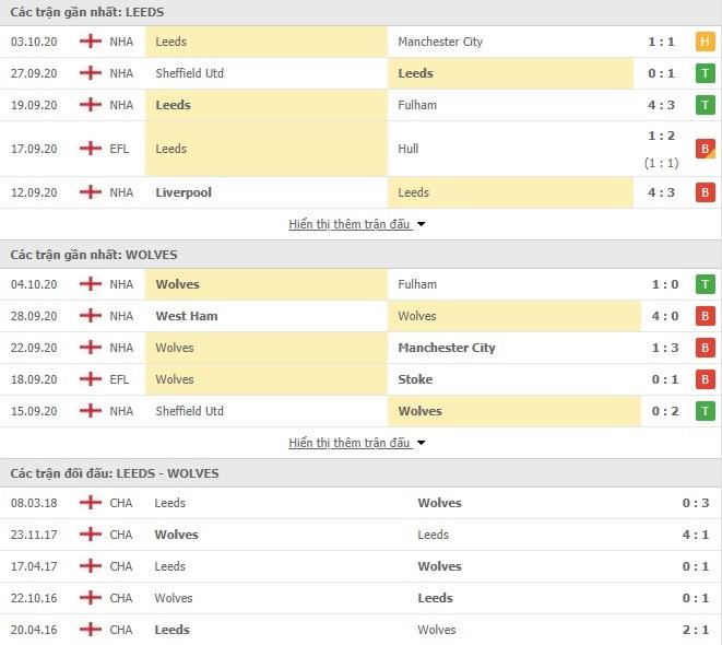 Nhận Định Kèo Nhà Cái Leeds United vs Wolves, 02h00 ngày 20/10, Ngoại hạng Anh