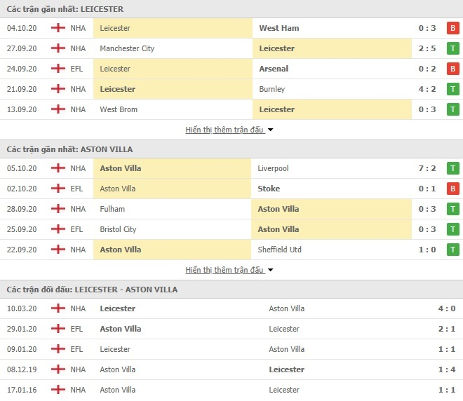Nhận Định Kèo Nhà Cái Leicester City vs Aston Villa, 01h15 ngày 19/10, Ngoại hạng Anh