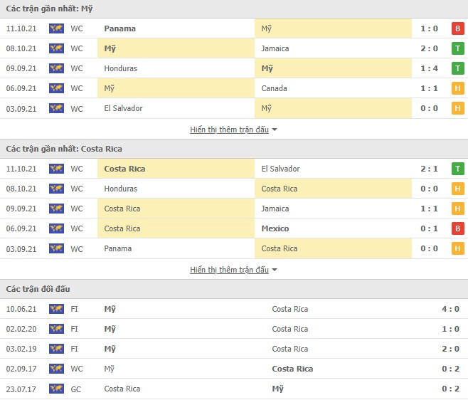 Link xem trực tiếp Mỹ vs Costa Rica, vòng loại World Cup 2022