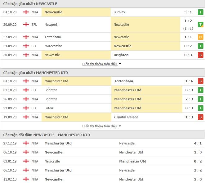 Nhận Định Kèo Nhà Cái Newcastle vs MU, 02h00 ngày 18/10, Ngoại hạng Anh