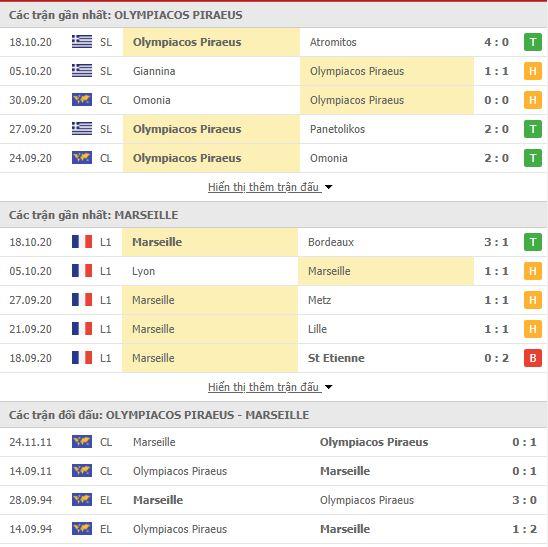 Thành tích đối đầu Olympiakos vs Marseille