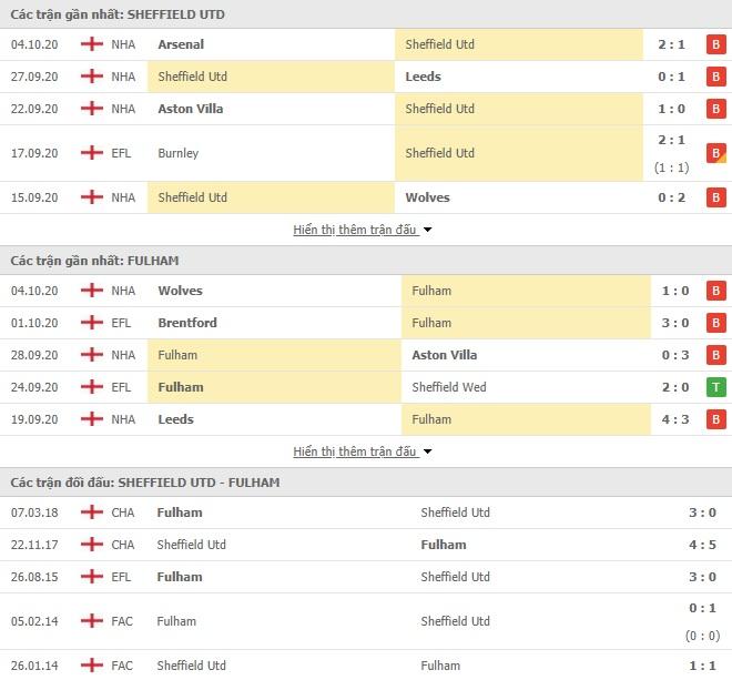Nhận Định Kèo Nhà Cái Sheffield United vs Fulham, 18h00 ngày 18/10, Ngoại hạng Anh
