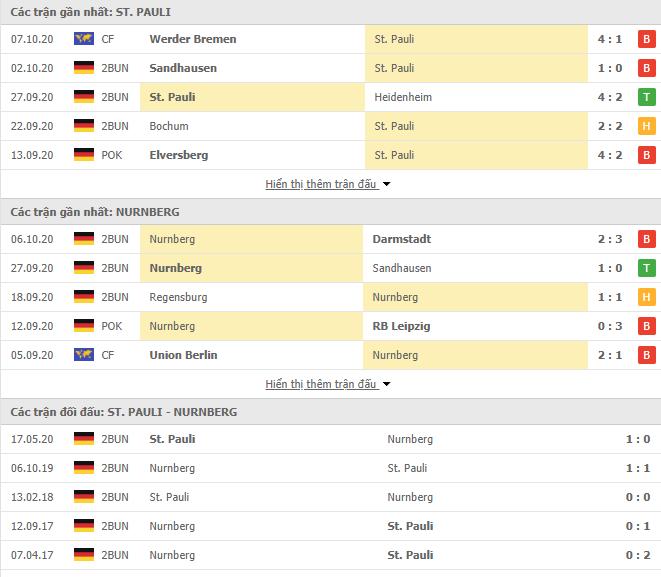 Nhận Định Kèo Nhà Cái St. Pauli vs Nurnberg, 01h30 ngày 20/10, Hạng 2 Đức